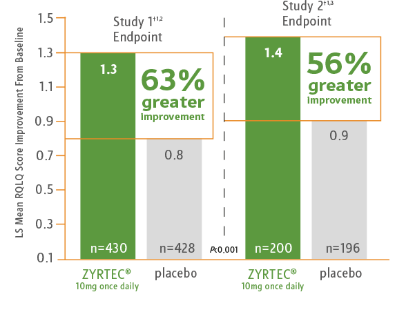 Bar graph comparing quality of life of patients with seasonal allergic rhinitis when using ZYRTEC® vs placebo