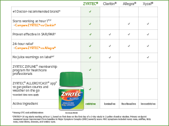 ZYRTEC® vs other OTC Brands comparison chart