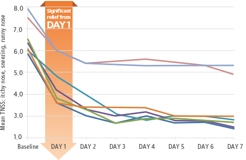 Line graph of seasonal allergic rhinitis nasal symptom relief over 7 days