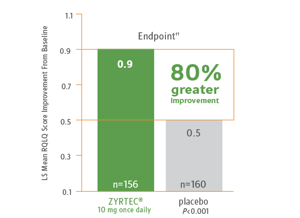 Bar graph comparing quality of life of patients with perennial allergic rhinitis when using ZYRTEC® vs placebo